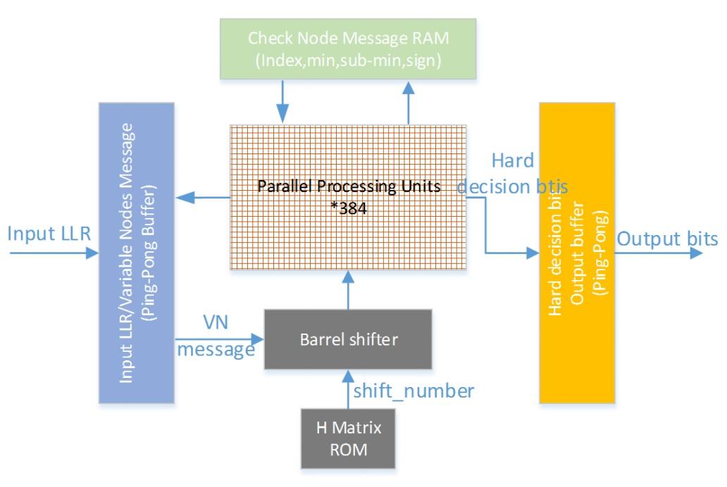 CurvTech – VLSI Design For New Technologies